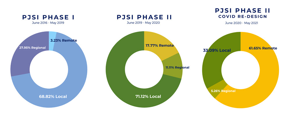 PJSI Phase 1, June 2016-May 2019, 68.82% Local, 27.95% Regional, 3.23% Remote; PJSI Phase II, June 2019-May 2020, 71.12% Local, 11.11% Regional, 17.77% Remote; and PJSI Phase II, COVID Re-design, June 2020-May 2021, 33.09% Local, 5.26% Regional, 61.65% Remote